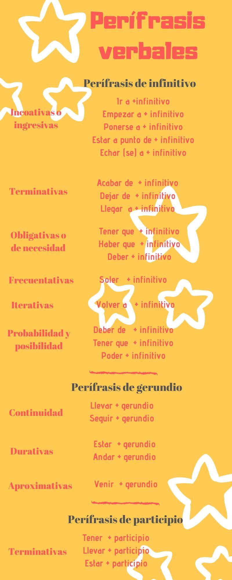 Infografía de las perífrasis verbales.