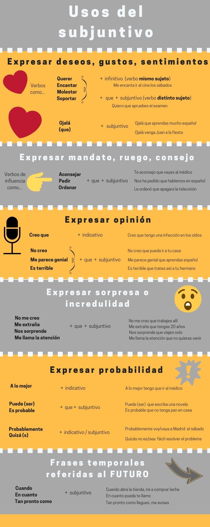 Infografía usos del subjuntivo.