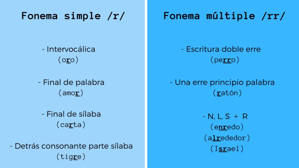 Pronunciación letra erre fonema simple y múltiple