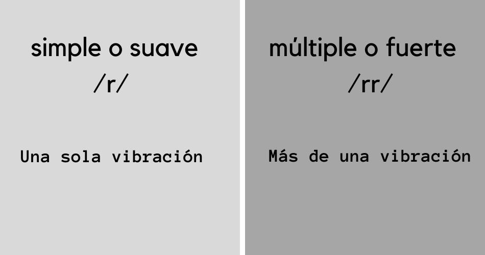 Pronunciación letra erre simple y múltiple
