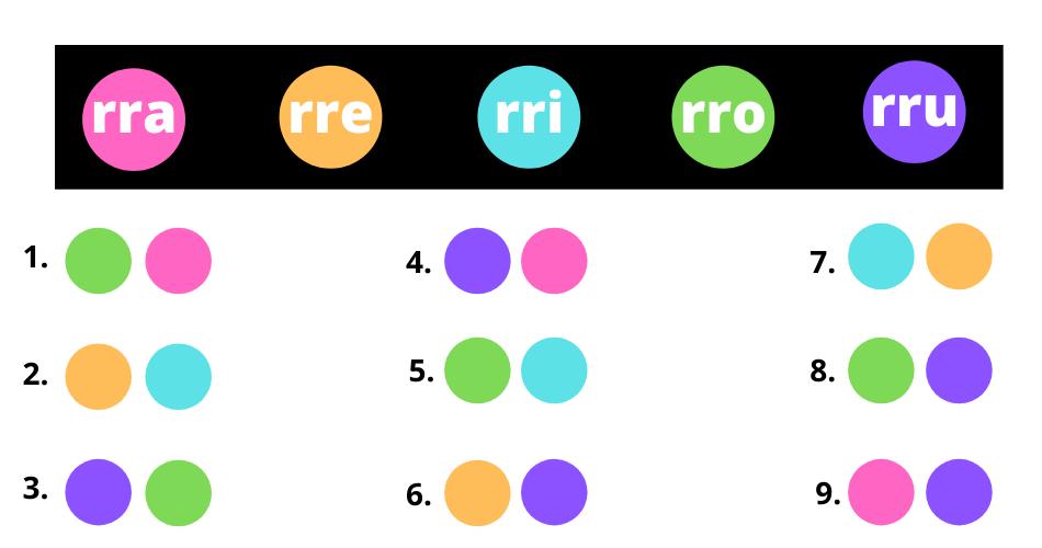 Pronunciación letra erre en combinaciones silábicas fonema simple