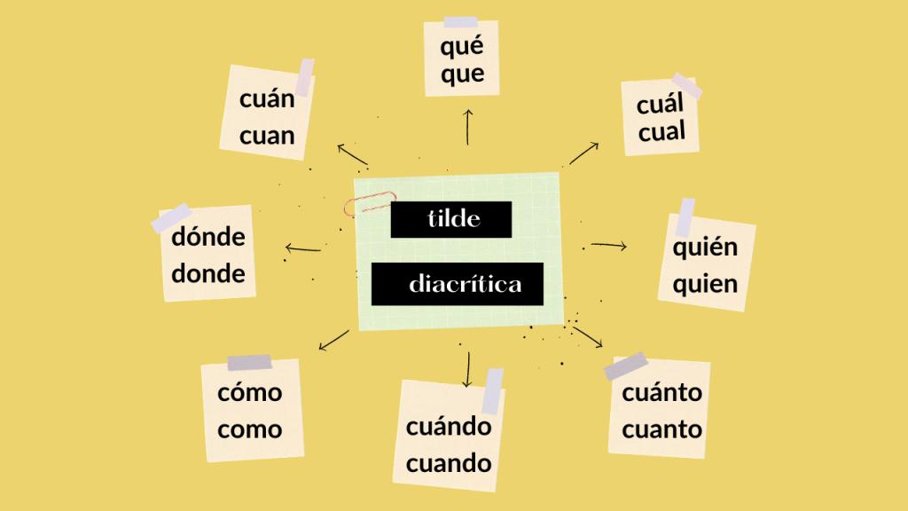 tilde diacrítica, palabras en oraciones interrogativas y exclamativas