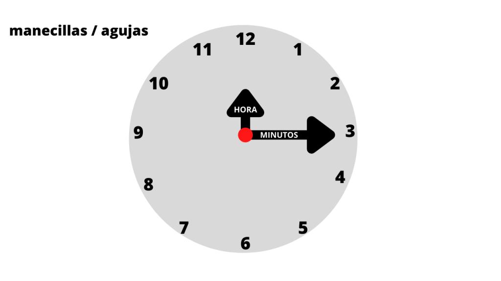 la hora: manecillas / agujas