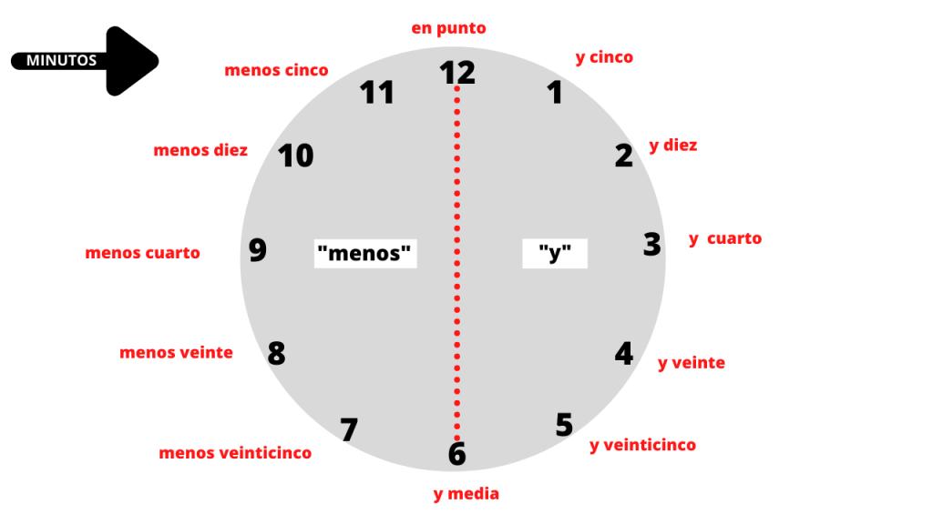 cómo decir los minutos